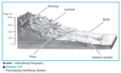 Profil Relief Daratan