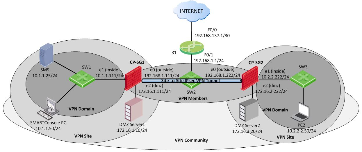 My Check Point CCSA Journal: Site-to-Site IPsec VPNs in