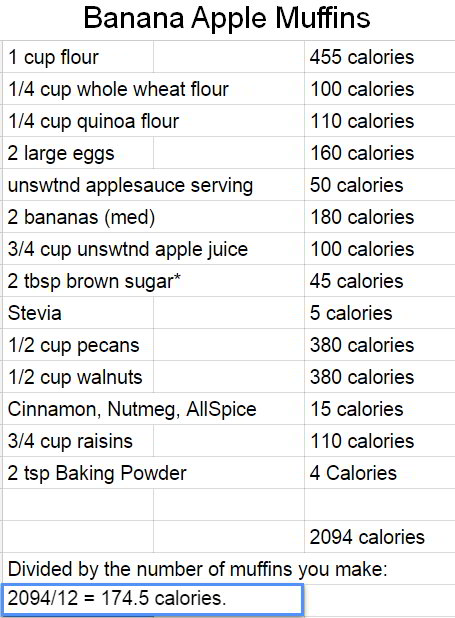 The calorie counts in the entire batch of banana apple muffins.