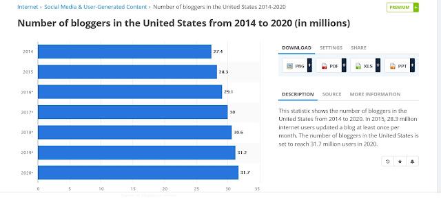 Jumlah Blogger Amerika Serikat Terus Bertambah