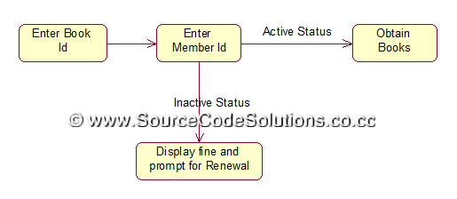 class diagram for library management system gm one wire alternator wiring state chart diagrams book bank | cs1403-case tools lab - source code solutions