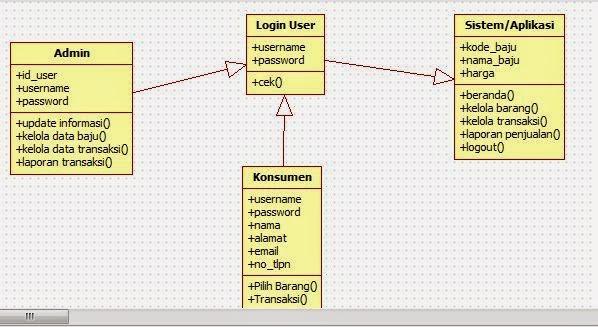 Mala blog membuat use case dan class diagram class diagram customer ccuart Gallery