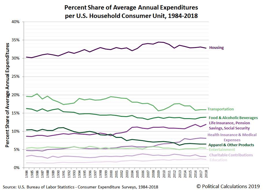 Percent Share of Average Annual Expenditures per Consumer Unit, 1984-2018