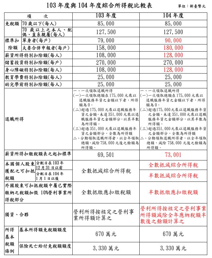 綜合所得稅試算公式 公式 綜合- 綜合所得稅試算公式 公式 綜合 - 快熱資訊 - 走進時代