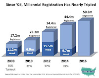 Since '08, Millennial Registration Has Nearly Tripled (Credit: PNA) Click to Enlarge.