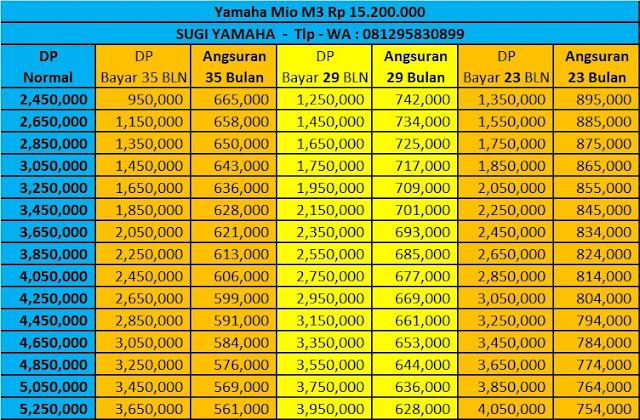 Price List Kredit Motor Yamaha Mio M3 CW
