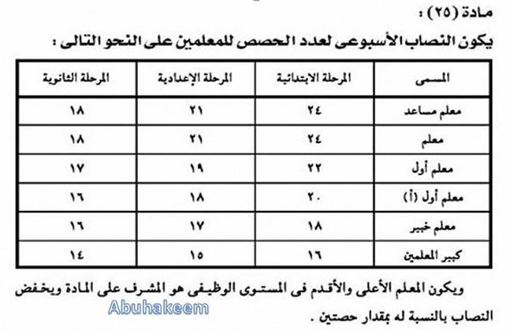 للمعلمين: تمسك بالنصاب القانوني من الحصص ولا تحمل اى حصص زيادة 00
