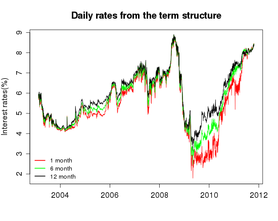 We think therefore we R: Term structure of interest rate