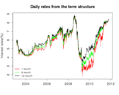 Term structure of interest rate spread volatility : Unit root test