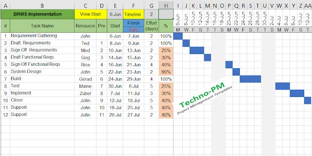 gantt chart excel template, free gantt chart template
