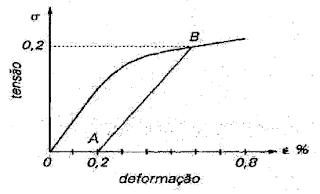 Determinação gráfica do limite de escoamento convencionado