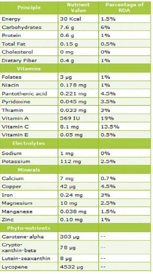 Manfaat Semangka Buah Sehat Karena Manis Dan Segar Tak Cukup