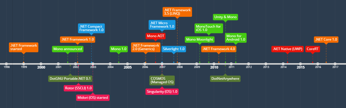 .NET timeline