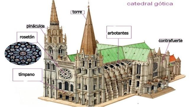 Resultado de imagen de partes de una catedral gotica