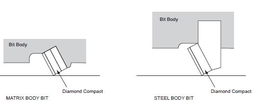 PDC Bit Design Steel Body & Matrix Body