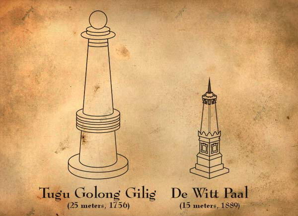 Perubahan Bentuk Tugu Yogyakarta