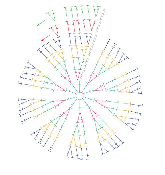 ブリム付きキッズ帽子は6段目まで編む。 上の図では引き抜き編みが省略されていますm(_ _)m 各段の終わりは初めの長編みの頭につなぎます。