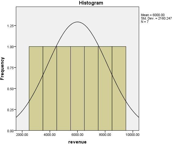 histogram hasil analisis data deskripsi statistik di spss data editor