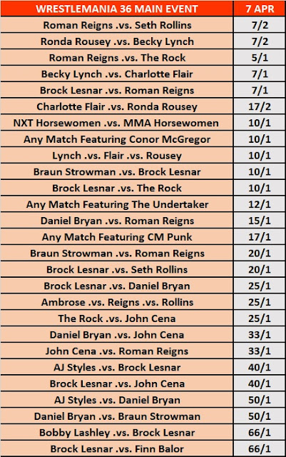 WrestleMania 36 Main Event Betting