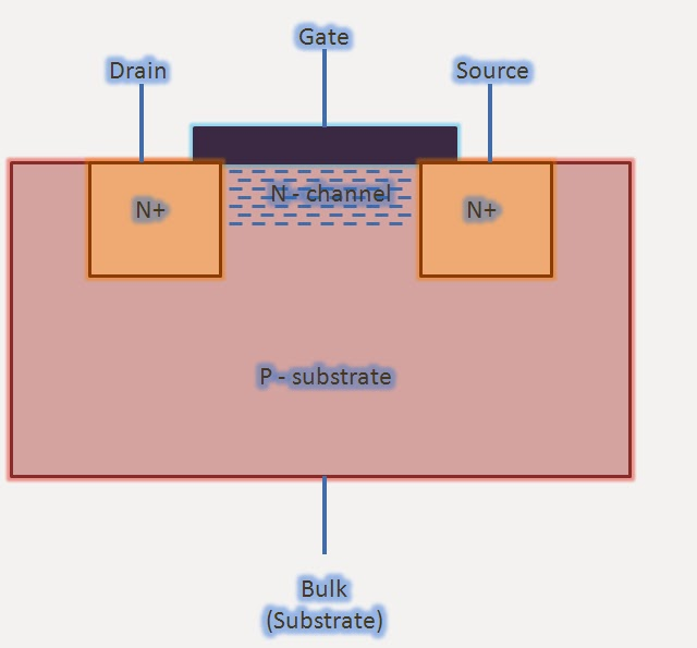 Regions of operation of MOS transistors - mos transistor