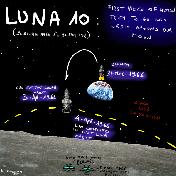 The story of soviet spacecraft Luna10 (by sciencemug)
