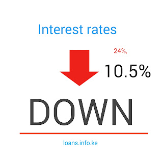 Interest capping assented, low loans interest rates for Kenyans