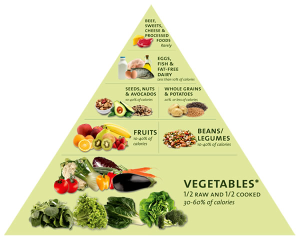 Natural hygiene food pyramid
