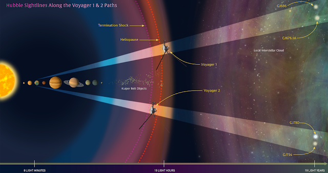 In this illustration oriented along the ecliptic plane, NASA's Hubble Space Telescope looks along the paths of NASA's Voyager 1 and 2 spacecraft as they journey through the solar system and into interstellar space. Hubble is gazing at two sight lines (the twin cone-shaped features) along each spacecraft's path. The telescope's goal is to help astronomers map interstellar structure along each spacecraft's star-bound route. Each sight line stretches several light-years to nearby stars. Credits: NASA, ESA, and Z. Levay (STScI)