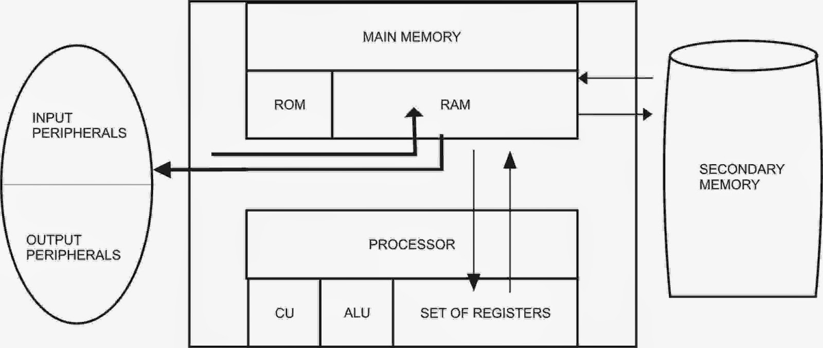 in this block diagram, the main hardware components of a typical computer  system are connected together alongwith their subparts in such a way that  the