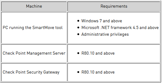 Easy Tech Security: How to migrate other security vendor database to