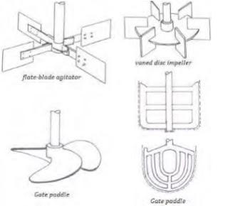 Jenis-jenis alat pengaduk (agitator)