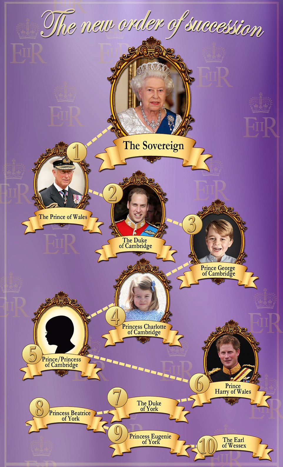 New Line of Succession When Royal Baby Is Born