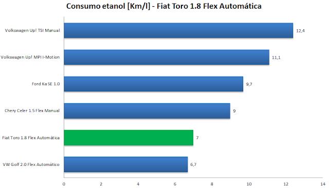 Fiat Toro 1.8 Flex Automática - consumo em cidade