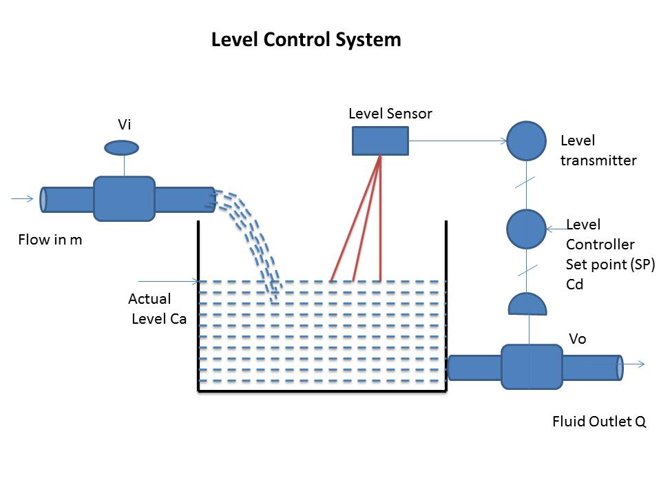 Feedback control system or closed loop control system ...