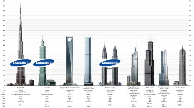 Success Story of Samsung in Hindi