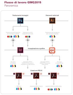 GWG 2015 PDF/X workflow
