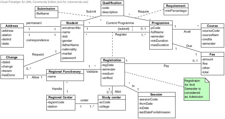 Ready for Programming: Simple Class Diagram for Distance ...