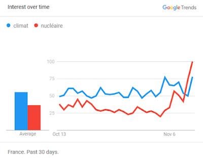 """Google Trend comparaison """"climat"""" et """"nucléaire"""" pendant la COP23"""