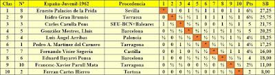 Clasificación final por orden de puntuación del Campeonato Juvenil de España de Ajedrez 1962