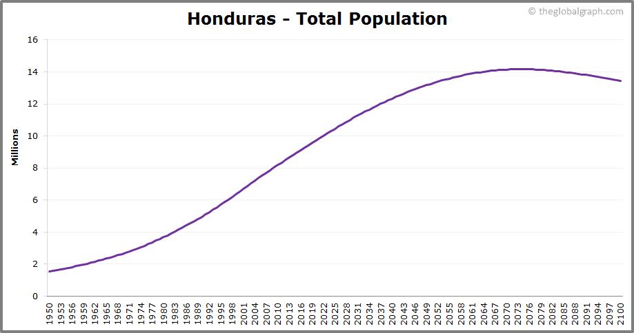 Honduras  Total Population Trend