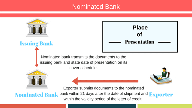 Place of presentation under letter of credit