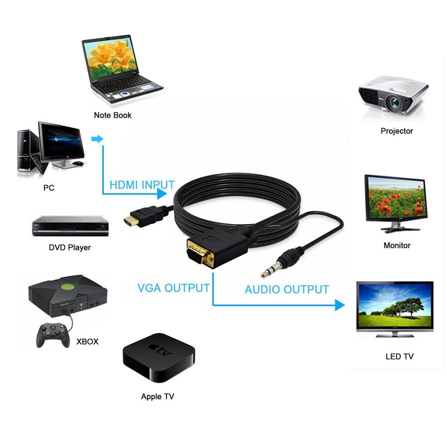 how to connect xbox 360 to pc monitor without hdmi