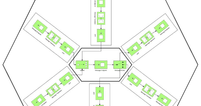 Hexagonal Architecture as a Natural fit for Apache Camel ~ Bilgin