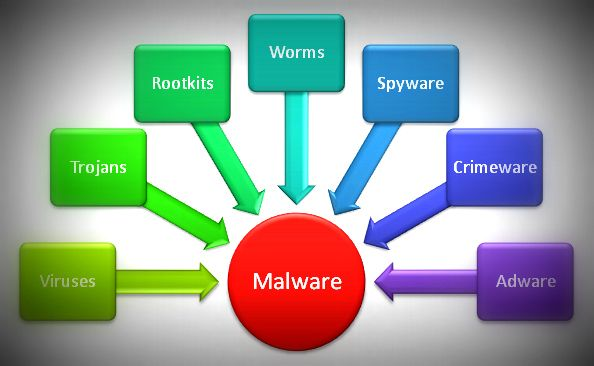 Ethical Hacking Tutorials - What is Malware?