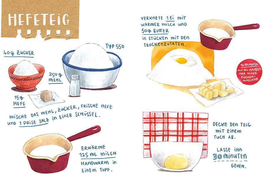 Anleitung für Hefeteig - Illustration von Frau Annika