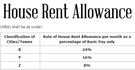 7th-pay-commission-House-Rent-Allowance