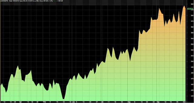 Ascending Descending Trend Indicator