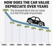 5 Important Things You Need To Check Before Buying A Car