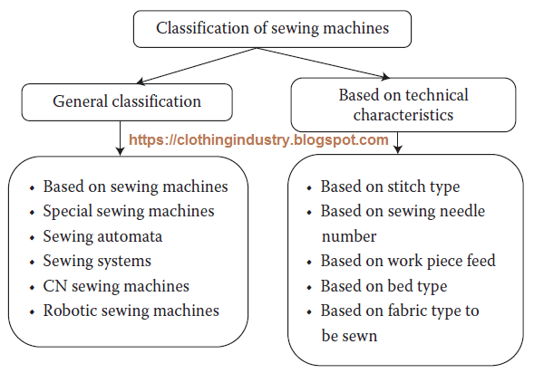 Classification of sewing machines