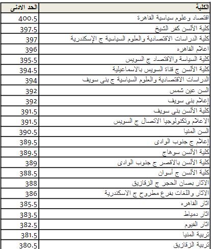 الحدود الدنيا للكليات والمعاهد فى تنسيق المرحلة الثالثة أدبى 2018-2019